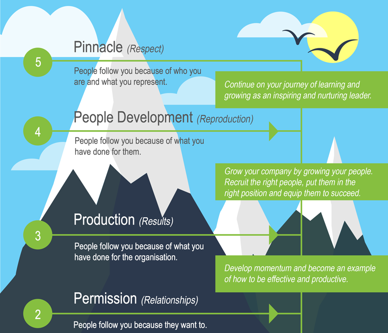 ArcTree HR consulting: Leadership infographic