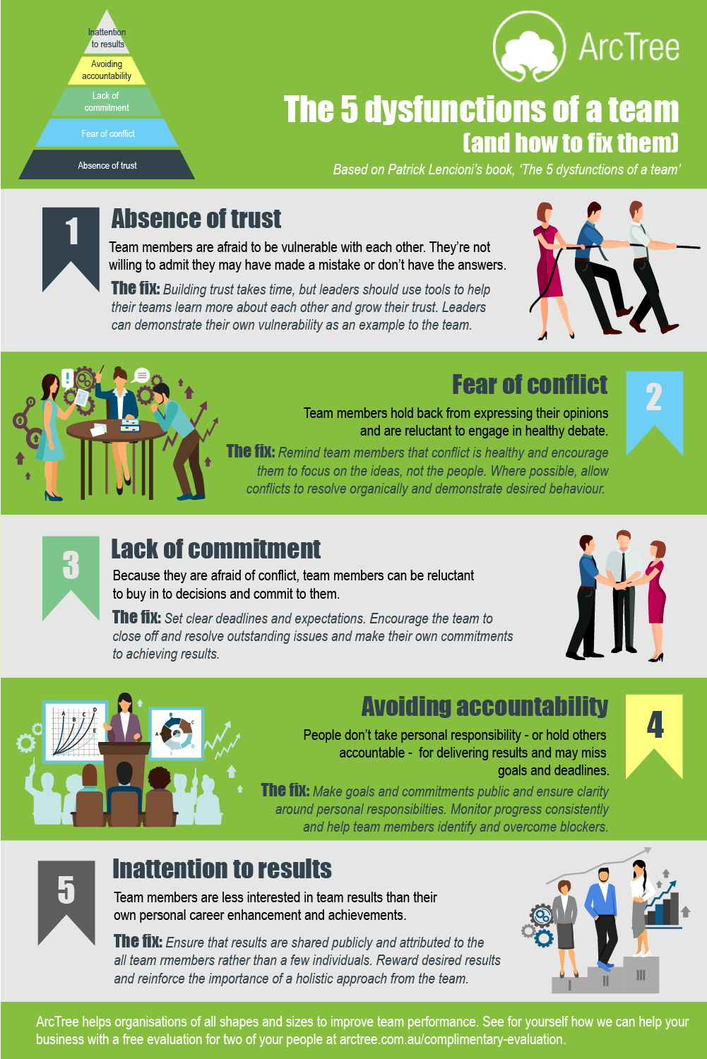 5 Dysfunctions Of A Team Infographic About Absence Of Trust