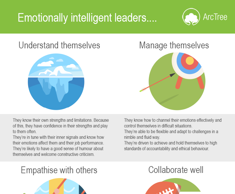 The Science of Emotional Intelligence